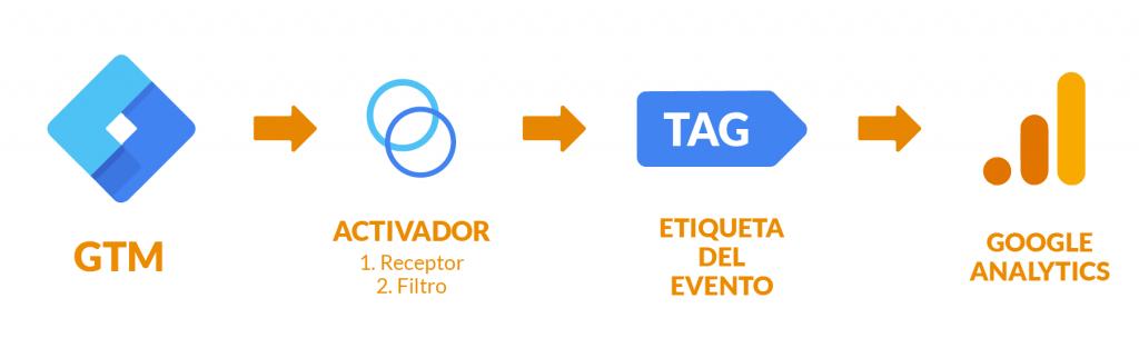 como funciona google tag manager